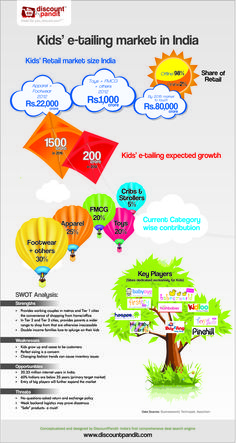 Size of the Kids' e-tailing market in India, growth rate , category-wise contribution, etc.