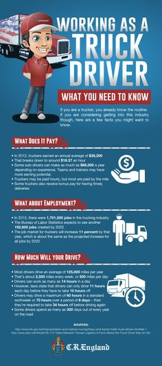 Check out this cool infographic by crengland.com about what you need to know about becoming a truck driver. If you are a trucker, you already know the routine. If you are considering getting into this industry though, here are a few facts you might want to know. Some truckers can make as much as $55,000 a year, especially once they have a few years of experience. Read more here…