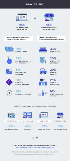 Omni-Channel Retail Report Shows Results of Bigcommerce Study (INFOGRAPHIC) What are online customers thinking when they're about to shop and buy? Knowing this should greatly impact what you're offering customers. Make An Infographic, Infographics, Small Business Trends, Business Tips, Cross Selling, Consumer Behaviour, Newsletter Design, Digital Marketing Services, Customer Experience