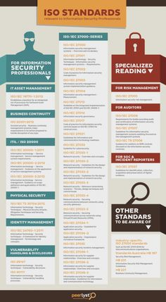 A great infographic that depicts ISO Standards as they relate to Information Security. Computer Internet, Computer Science, Best Practice, Software Architecture Design, Stakeholder Management, Cyber Security Awareness, Enterprise Architecture, Project Management Professional, Dashboard Template