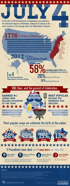 July 4th : BBQ, Beer, and the Pursuit of Celebration [INFOGRAPHIC]