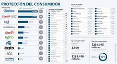 Movistar, Claro y Tigo, las que más vulneran al usuario