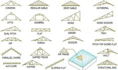 Roof Truss Types And More For Its Use  Architecture Admirers