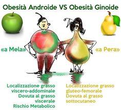 Differenti tipi di #grasso , differenti problematiche, differenti approcci di #allenamento e #alimentazione  #PersonalTrainer #Bologna #fitness #addominali
