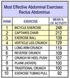 Google Image Result for http://www.ab-solutely-fit.com/images/Best-Ab-Exercises-Chart-Rectus2.gif