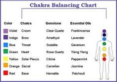 essential oils for the crown chakra - Bing images