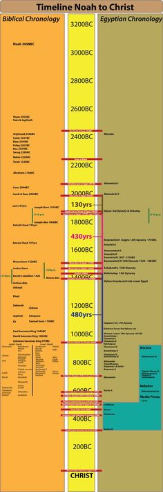 Time line from Noah to Christ David Down's revised Egyptian Chronology. Biblical dates consistent with a long sojourn.
