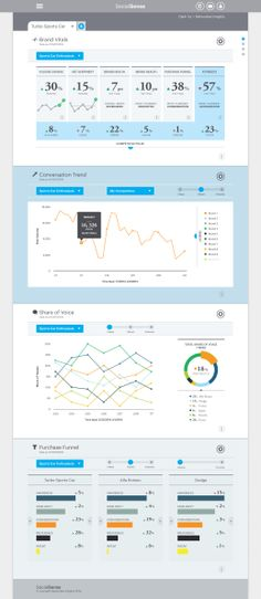 Networked Insights dashboard