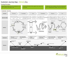 Customer Journey Map - Rehash.org