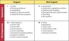 Figure 1: Stephen R. Covey's Time-Management Matrix from The 7 Habits of Highly Effective People, New York: Simon & Schuster, 1989, p. 146.