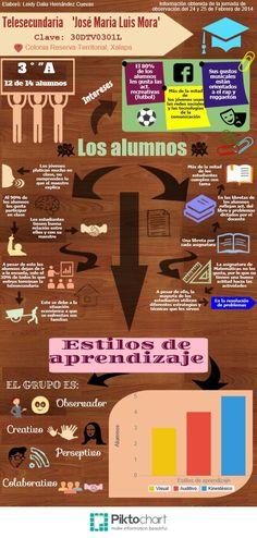 """Infografía de """"Los Alumnos""""."""