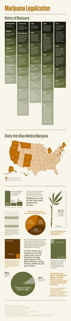 Marijuana Legalization - History of Marijuana