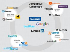 Informative infographic to help with fledgling social media plans Information Overload, Le Web, Pitch, Raising, Infographic, Presentation, Deck, Social Media, Socialism