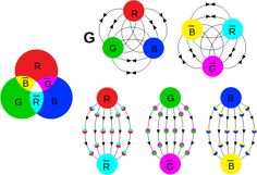 Color charge - Wikipedia, the free encyclopedia