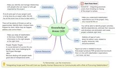 mind map of pmp exam | Figure 2: Understanding 10 Knowledge Areas