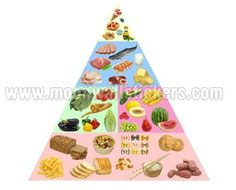 Pyramid Food Sticker. High Gi, Glycemic Index, Food Pyramid, Menu, Nutrition Information, Vitamins And Minerals, Weight Loss Program, Planer, Health And Wellness