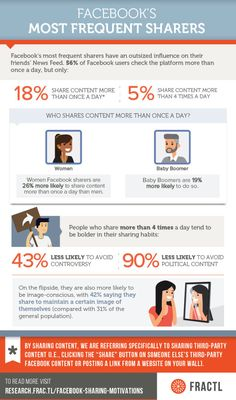 What Motivates People to Share on Facebook? (Infographics) | SocialTimes