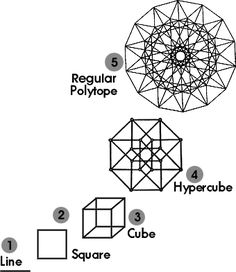 4th dimensional geometry - Google Search