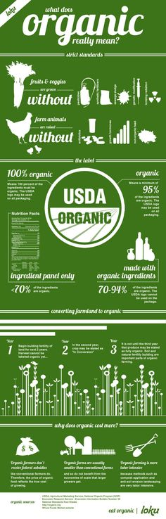 What does organic really mean? Everything you ever wanted to know about what it means to be organic.