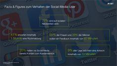 Facts & Figures zum Verhalten der #SocialMedia-User