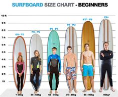As a surfer you will not need much, at the very minimum all you need is a surfboard and a wave! As a beginner, you should not be riding the same shape of surfboard as an experienced surfer. Kitesurfing, Surf Girls, Wakeboarding, Canoa Kayak, Surfing Tips, Sup Stand Up Paddle, Sup Yoga, Sup Surf, Roxy Surf