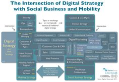 Digital Strategy For Social Business and Mobile
