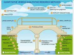 This image imparts a greater understanding of the connection between qualitative and quantitative research methods. The bridge of triangulation is a particularly valuable metaphor. (793)