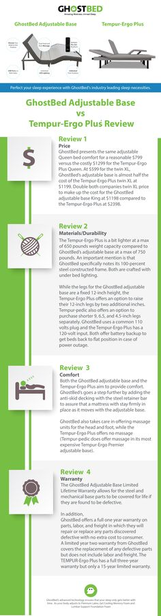 Comparative Shopping: GhostBed Power Adjustable Base ($599) vs TempurPedic Adjustable ($5,000)    #info #infographic #adjustable #powerbase #foundation #mattress #buyingguide #howto #comparative #ghostbed #tempurpedic #tempur #amazon #bestbuy #toprated #newproduct #products #recline #massage #positions #zerogravity #incline #insomnia #healthyliving #healthy #lifestyle #sleep #sleepy #sleeping #sleeptips #painfree #backpain #snoring #acidreflux #digestion