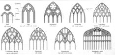 progression of the Gothic arch