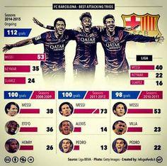 Futbol de Locura: Los mejores tridentes del Barcelona