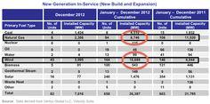 2012: Installed Wind, Coal & Natural Gas Comparison (ferc 2012 power chart)