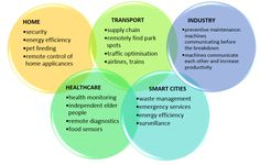 The Internet of Things (IoT) is a buzz term that we hear more frequently then ever. But what actually is the Internet of Things? Will it change ou Preventive Maintenance, Smart City, Supply Chain, Health Care, Internet, Change, This Or That Questions, Health