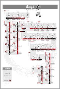 Poster Shotokan-Kata: Empi – #shotokan #kata #empi