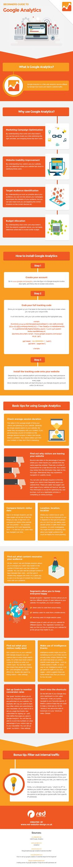 How to Use Google Analytics to Track Your Website Visitors [Infographic] | Social Media Today