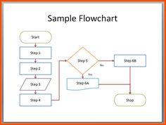 Flowchart Templates Word Fig1  Supplements  Pinterest