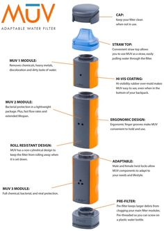 MUV Adaptable Water Filter gives you clean, safe drinking water wherever your adventures lead.