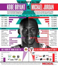 Kobe vs Jordan