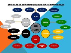 Summary of Edward de Bono