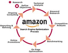 It is important to develop optimized product titles and descriptions to stand out on Amazon's search engine to boost your product rankings and sales.   Know how Amazon SEO can boost your online marketing here.  #AmazonSEO #SearchEngineOptimization #AmazonSeller #AmazonListingServices #AmazonSEOService #AmazonRanking Website Analysis, Seo Analysis, Technical Analysis, Seo Optimization, Search Engine Optimization, Sales And Marketing, Online Marketing, Amazon Products List, Amazon Seo