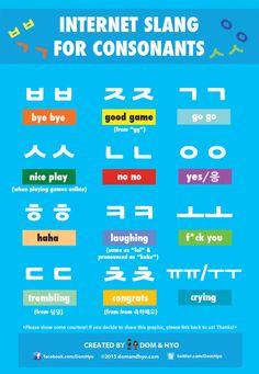Internet Slang For Consonants
