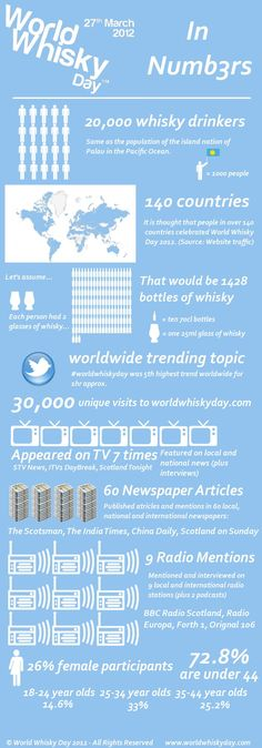 [INFOGRAPHIC] World Whisky Day 2012