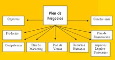 Resultado de imagen para que es un plan de negocios
