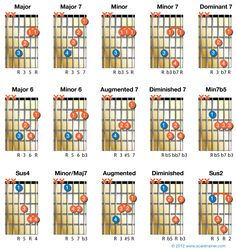 15 chords with D string root notes