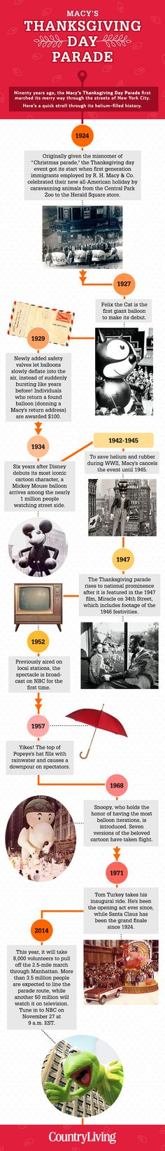A quick stroll through the helium-filled history of everyone's favorite parade.