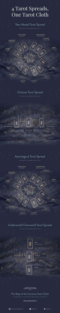 What Are Tarot Cards? Made up of no less than seventy-eight cards, each deck of Tarot cards are all the same. Tarot cards come in all sizes with all types Golden Thread Tarot, Diy Tarot Cards, Reiki, Tarot Card Spreads, Solis, Meditation, Oracle Tarot, Tarot Learning, Tarot Card Meanings