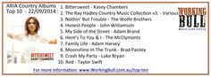 ARIA Country Album Top 10 Week Commencing 22nd September, 2014 Wolfe Brothers, Heres To You, Music Charts, September 2014, Country Outfits, Country Music, Album, Tops, Sheet Music