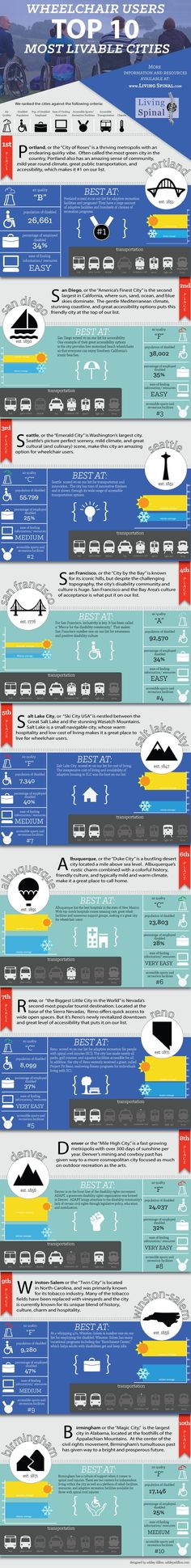 Top Ten Best #Places to Live for #Wheelchair Users - Do you fancy an infographic? There are a lot of them online, but if you want your own please visit www.linfografico.... Online girano molte infografiche, se ne vuoi realizzare una tutta tua visita www.linfografico....