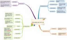 Mind Maps 776659898216032059 - figures de style Source by profdup Back To School, High School, French Language Lessons, Study Motivation, Communication, Literature, About Me Blog, Mindfulness, College