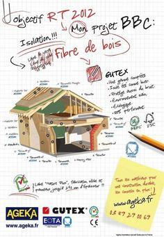 Gutex : geluids- en warmte isolatie  une gamme d' isolants(intérieur/extérieur) Fibre de bois pour tout l'habitat.