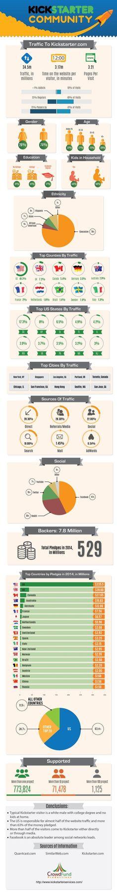 fundraising infographic : KICKSTARTER community #INFOGRAPHIC #ENTREPRENEURSHIP #CROWDFUNDING